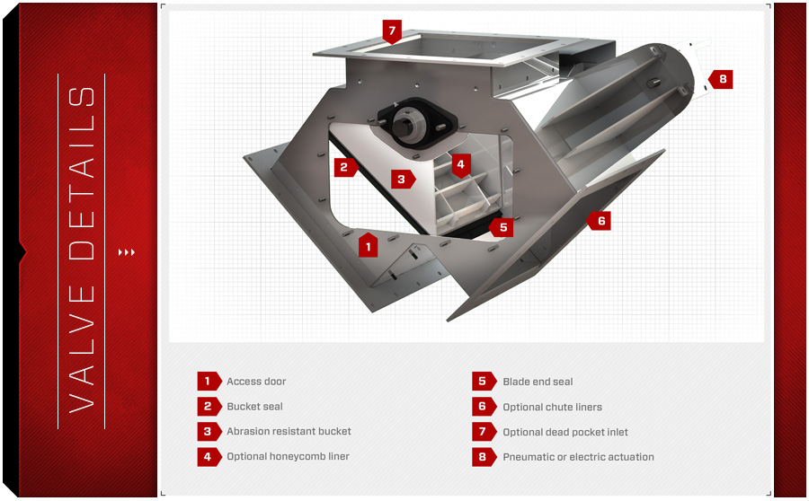 Aggregate-wisselklep-details-diagram-vortex-valves-LeBlansch