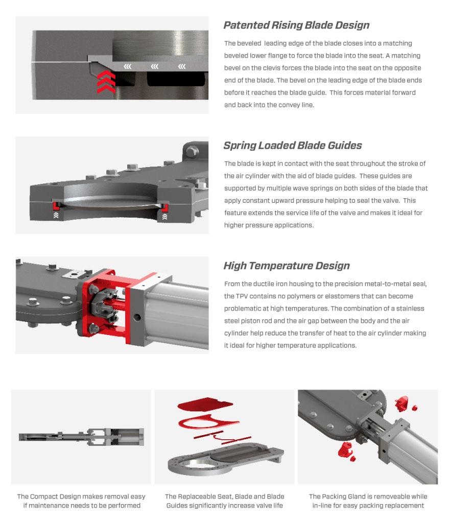 TPV-schuifafsluiter-details-vortex-valves-LeBlansch-879x1024