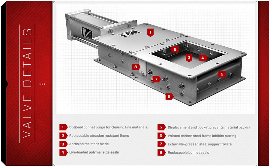 tsg-slijtvaste-schuifafsluiter-details-diagram-vortex-valves-LeBlansch